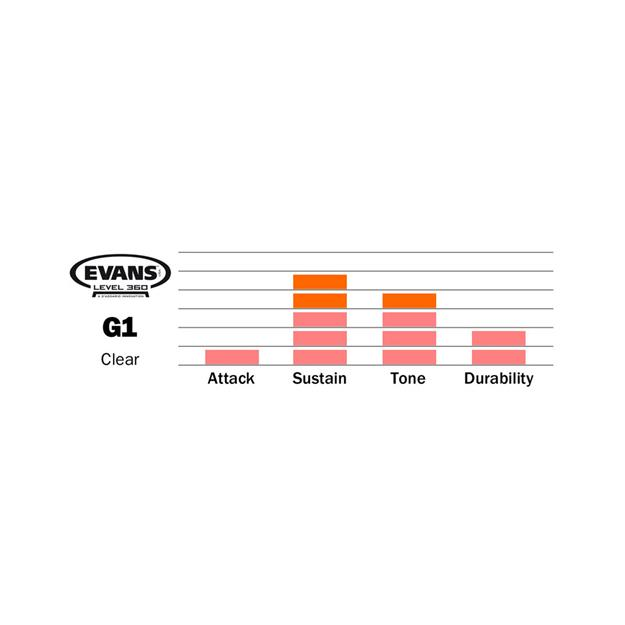 Evans G1 18'' Clear - Tomfell - 1-lagig
