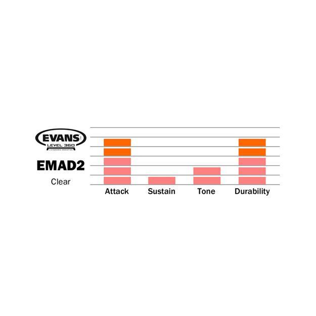 Evans EMAD2 18'' - Clear - Bassdrumfell - 2-lagig